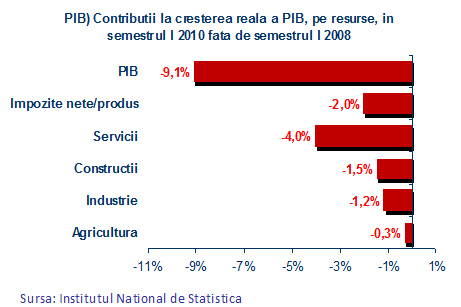 Contribuţii la creşterea reală a PIB