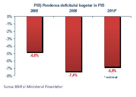 Ponderea deficitului bugetar în PIB