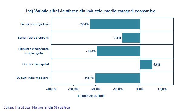 Variaţia cifrei de afaceri din industrie, marile categorii economice