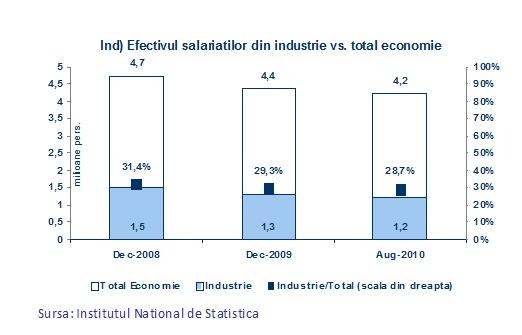Efectivul salariaţilor din industrie vs. total economie