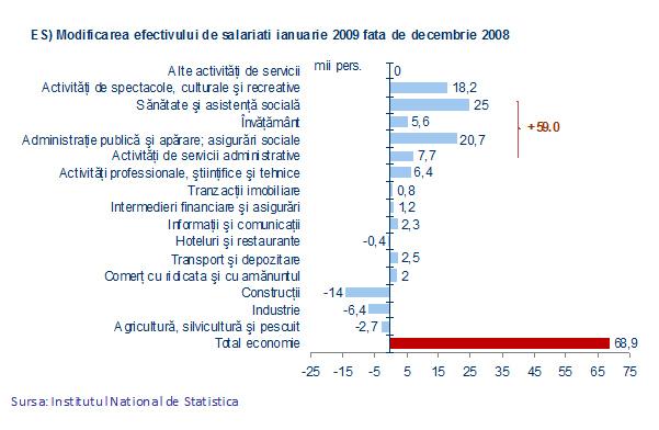 Modificarea efectivului de salariaţi ianuarie 2009 faţă de 2008
