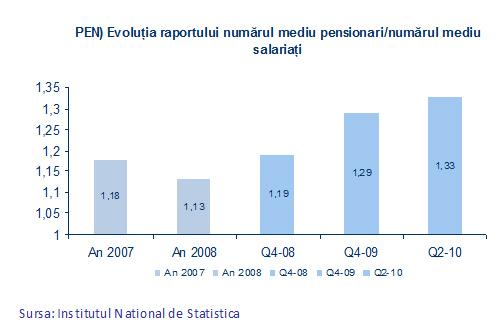 Evoluţia raportului numărului mediu de pensionari/numărul mediu salariaţi