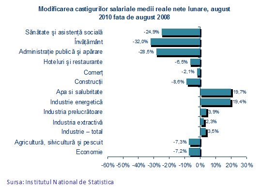 Modificarea cîştigurilor salariale medii reale nete lunare, august 2008 - august 2010