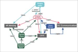 Graficul reţelei lui Ghinea