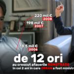 În cei 2 ani în care Orban a fost ministru al Transporturilor, cifra de afaceri a firmei de construcții a lui Nelu Iordache a crescut de 12 ori, de la 18,5 milioane Euro la 220 milioane Euro